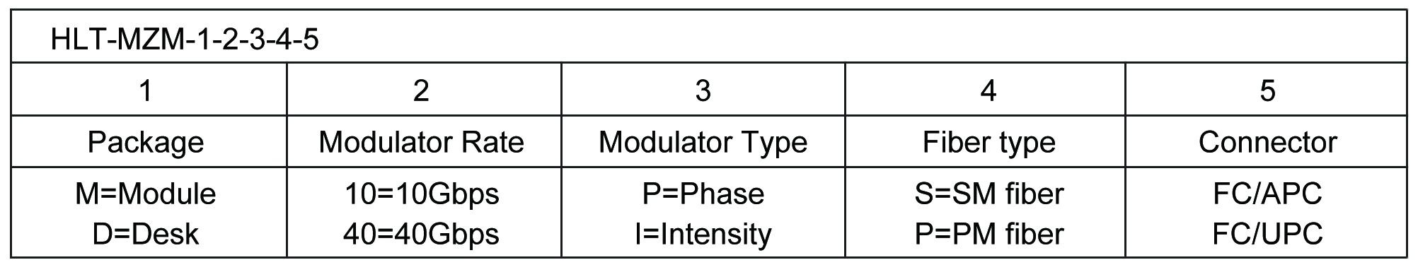 10G 相位调制器  Phase Modulator Order information