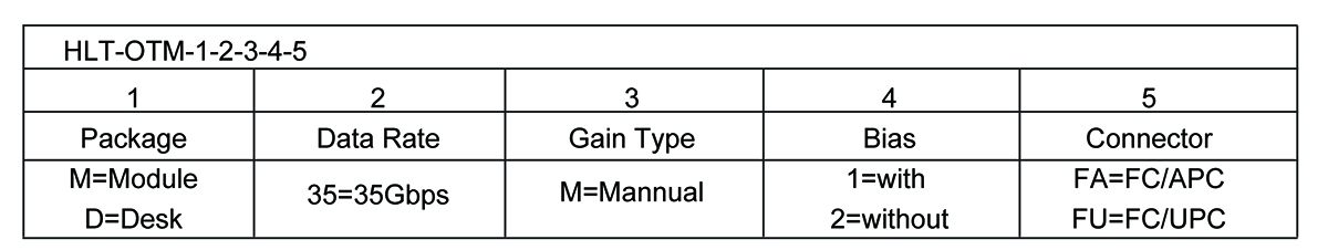 100G Optical Transmitter Module Order information