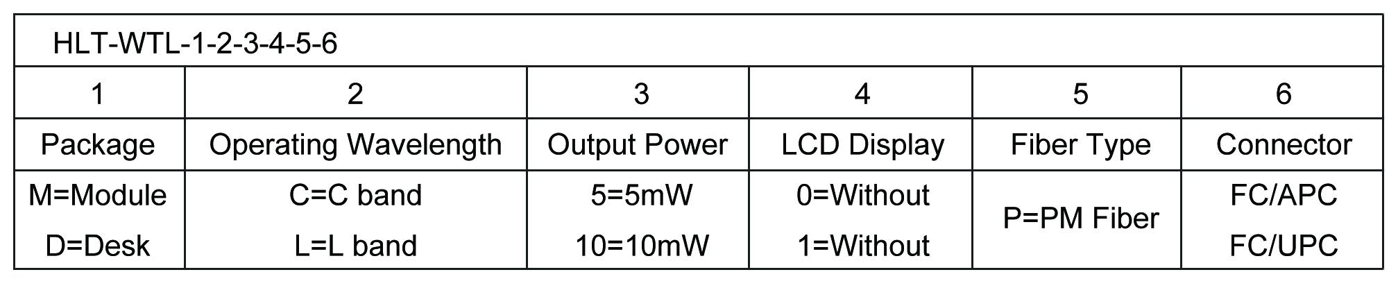 C波段可调光源