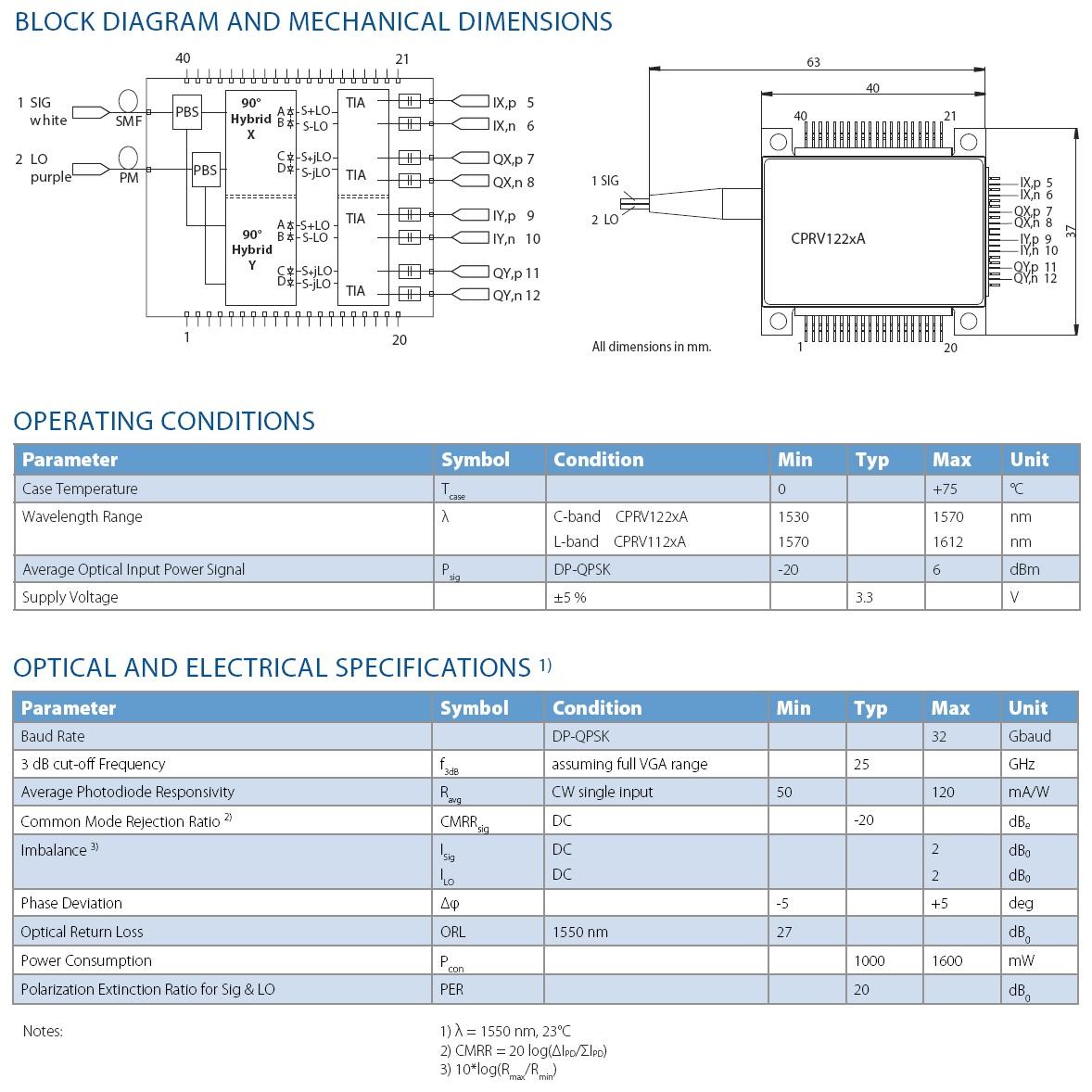 100G DP-QPSK Coherent receiver CPRV1225A  Finisar(U2T)